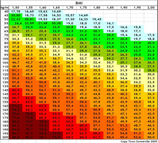 bmi-tabel